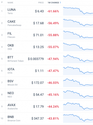 Coin Race: Top Winners/Losers of May; BTC, ETH in Red, Cardano Led Top 10 104