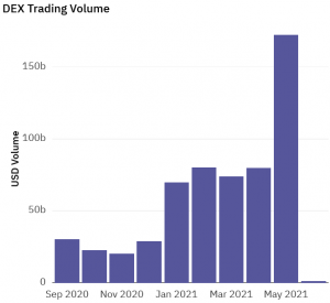 DEX & CEX Trading Volume Exploded in May Surpassing USD 2 Trillion 102