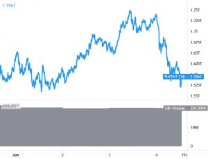 Bitcoin och Ethereum förlänger nedgång, Bulls Lose Control 101