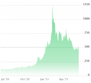 This Is When MicroStrategy Might Sell Bitcoin According to Arthur Hayes 102