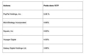 Le Top 6 des meilleurs ETF Blockchain 102