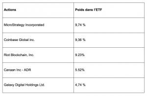 Le Top 6 des meilleurs ETF Blockchain 107