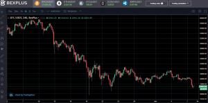 Le Bitcoin est dans un marché baissier ? Comment profiter d'un marché dans le rouge avec... 102