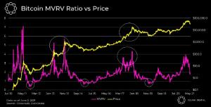 Le Bitcoin est dans un marché baissier ? Comment profiter d'un marché dans le rouge avec... 103