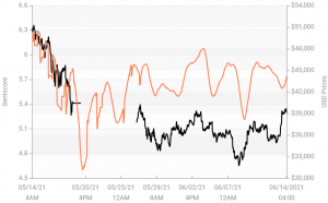 Crypto Market Sentiment i Neutral Zone;  Tether vinner vecka, förlorar dag 103