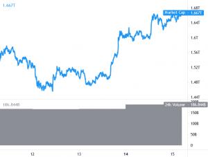 Bitcoin hợp nhất lợi nhuận, Ethereum và Altcoin hướng tới mục tiêu cao hơn 101
