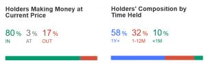 holders bitcoin