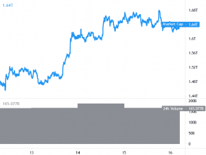 Bitcoin Prepares for Next Move, Ethereum and Altcoins Correct Lower 101
