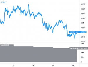 Bitcoin, Ethereum, and Major Altcoins Extend Losses 101