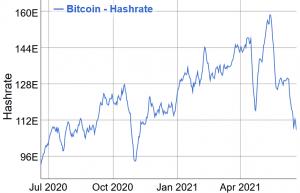Ethereum, Litecoin, DOGE Miners Run Fewer Rigs Amid Bitcoin Hashrate Drop 102