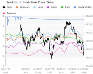 Thị trường tiền điện tử có cảm tình gần với vùng tiêu cực hơn;  XRP là người chiến thắng trong tuần thứ 103