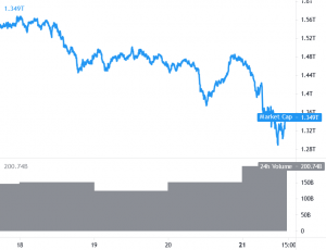 Bitcoin Tests New Lows, Ethereum and Altcoins Gain Bearish Momentum 101