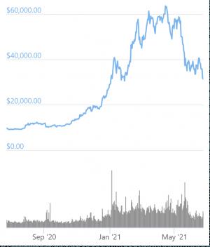 Bitcoin MicroStrategy: Giảm 479 triệu USD vào năm 2021, Tăng 676 triệu USD trong 10 tháng 102