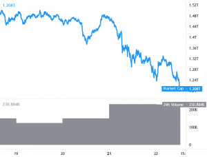 Bitcoin and Ethereum Target Additional Losses, XRP, ADA Slide 101