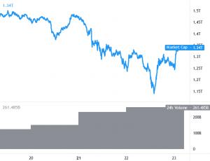 Bitcoin (BTC) et Ethereum (ETH) se redressent, les altcoins suivent 101