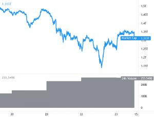 Bitcoin phá vỡ rào cản chính, Ethereum và Altcoin đạt được đà tăng 101
