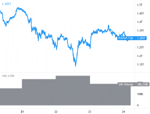 Bitcoin and Ethereum Correct Gains, Altcoins Remain Attractive 101