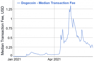 Dogecoin Fee Structure Proposal Released, Marked 'Important' by Elon Musk 102