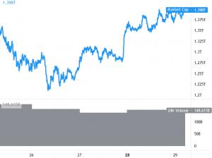 Hợp nhất Bitcoin, Ethereum và Altcoin mở rộng mức tăng 101