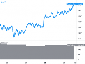 Bitcoin Climbs Above USD 35K, Ethereum and Altcoins In Green 101