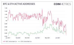 Ethereum Address Activity Approached Bitcoin's Level In June 102