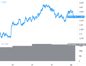 Bitcoin Struggles, Ethereum Outperforms and Altcoins Consolidate 101
