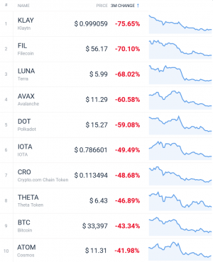Coin Race: Top Winners/Losers of June, Q2 and First Half of 2021 108