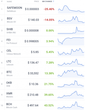 Coin Race: Top Winners/Losers of June, Q2 and First Half of 2021 110
