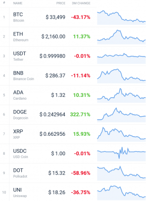 Coin Race: Top Winners/Losers of June, Q2 and First Half of 2021 103