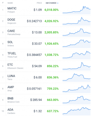 Coin Race: Top Winners/Losers of June, Q2 and First Half of 2021 109