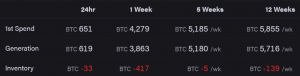 Baisse imminente de la difficulté du minage de Bitcoin (BTC) 102
