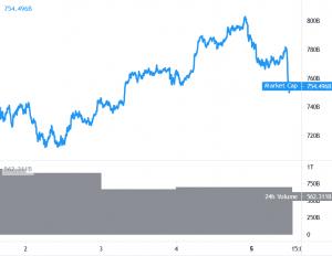 Bitcoin, Ethereum và Altcoins tăng đúng 101