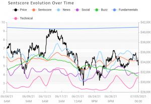 Tâm lý thị trường tiền điện tử cuối cùng cũng tăng lên, được dẫn dắt bởi Cardano 103