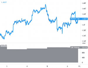 Bitcoin and Ethereum Fail Near Breakout Zone, Altcoins Climb Higher 101