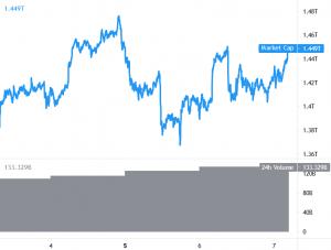 Bitcoin och Ethereum tum högre, BNB överträffar 101