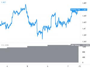 Bitcoin spelar med USD 35K, Ethereum och Altcoins Climb 101