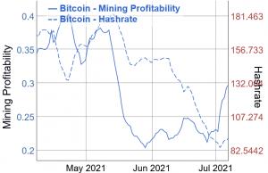 Bitcoin Mining Profitability Jumps, Hashrate Starts Picking Up Too 102