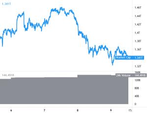 ETH, Alts Drop Against Bitcoin Again As Market Prepares For Next Move 101