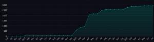 La progression des protocoles de niveau 2 de Bitcoin (BTC) 103