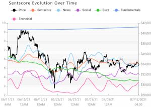 Crypto Market Sentiment Goes Up Again, Led by Uniswap and Ethereum 103