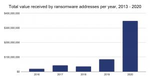 """La menace grandissante des """"ransomware"""" pour les entreprises et le secteur crypto 102"""