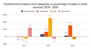 """La menace grandissante des """"ransomware"""" pour les entreprises et le secteur crypto 103"""