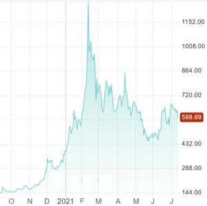 Överraskning!  En ESG-medveten jätte ökar indirekt exponering för Bitcoin 102