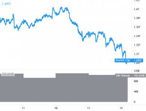 Bitcoin, Ethereum and Altcoins Trend Turns Bearish 101