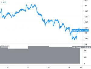 Bitcoin, Ethereum och Altcoins konsoliderar förluster 101