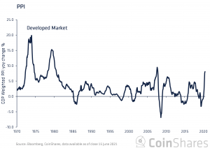 Bitcoin och inflation: förfaller till en verklig tillgång 102