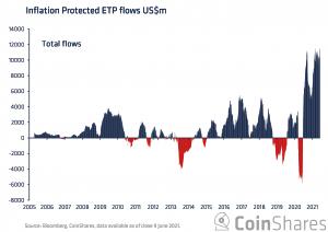 Bitcoin och inflation: förfaller till en verklig tillgång 103