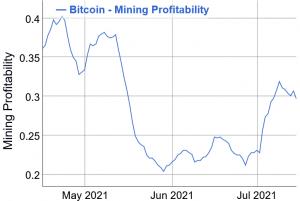Bitcoin Mining-svårigheter kommer att sjunka till juni 2020-nivå den här helgen 102