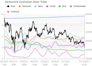 Crypto Market Sentiment Drops; Uniswap Falls Most, Bitcoin Least 103