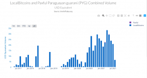The deception surrounding Paraguay's crypto-asset law 102